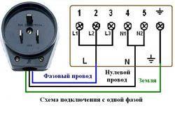 Подключение электроплиты в Воронеже. Электромонтаж компанией Русский электрик